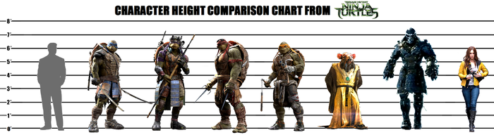 TMNT (2014) Character Height Chart by Homey104