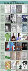 Improvement meme: 2007-2017 by Exeidur