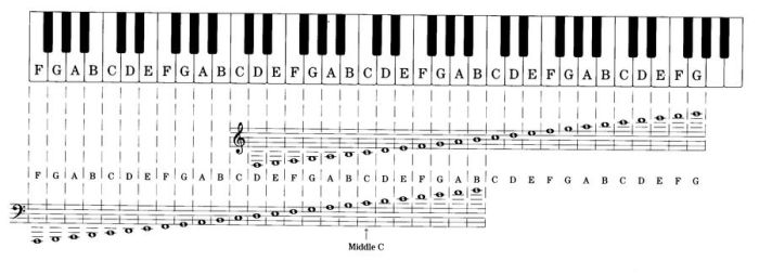 To help those with sheet music by Noiporcs