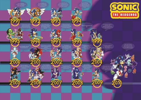 Sonic the hedgehog_Timeline by f-sonic