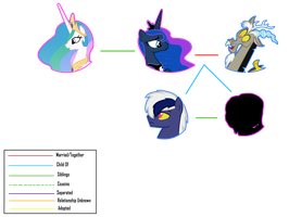 Next Gen Family Tree -The Royal Sisters- by SkittlesAndPonies