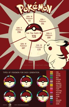 Pokemon Infograph by Lehvorak