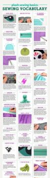 Plush Sewing Vocabulary Infographic by SewDesuNe