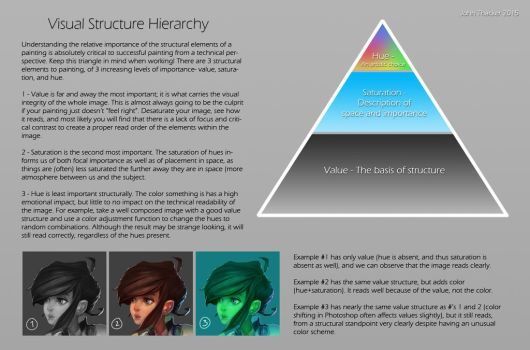Visual Structure Hierarchy by JohnoftheNorth