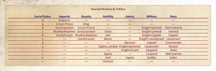 Social Rank Table by shadavar