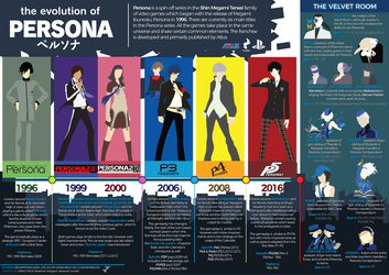 The Evolution of Persona by Jhincx-Faust