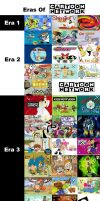 Cartoon Network Eras Opinions by popaandreea