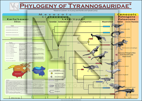 Phylogeny of Tyrannosauridae by T-PEKC