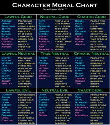 .:Character Moral Chart:. by PrennCooder