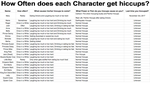 How often each character gets hiccups Table by Mario1998