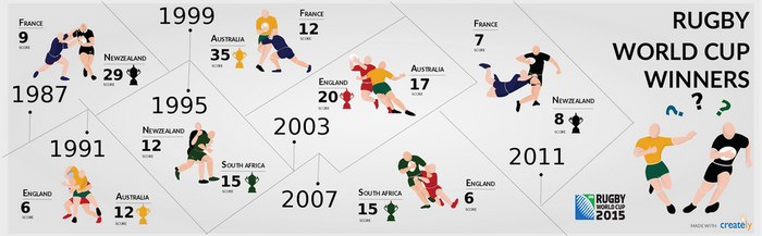 Rugby World Cup Winner Infographic by shan4djfun