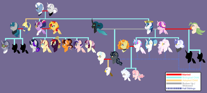 Queensverse - Sparkle Family Tree [REMADE] by Iesbeans