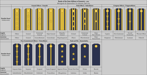 State Military of Amestris - M.1915 Rank Insignia by DerEisenbrand