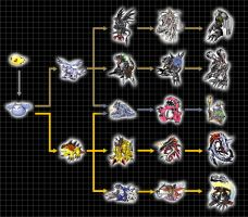 Digivolution Chart - Zurumon by Chameleon-Veil