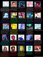 5x5 Steven Universe Alignment chart 3.0 by Ghostpaint1