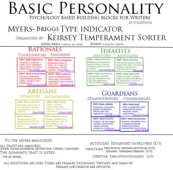 Basic Personality by Starrphyre