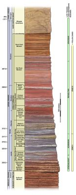 Northeastern Arizona Chinle Formation composite (c by Typothorax
