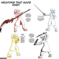 Weapons that made RWBY by Rukotaro