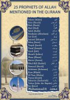 Prophets in the Quran by billax
