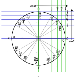 Unit Circle by FoxboyPrower