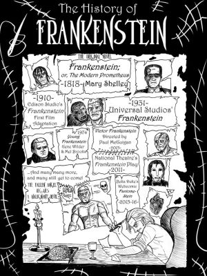 A (Brief) History of Frankenstein by Harry-Monster