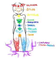 My Chakras by MimMagee