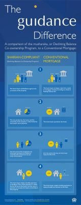 GuidanceResidentialIslamicHomeFinancingInfographic by GuidanceResidential