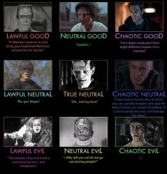 Frankenstein's Monsters Alignment Chart by Adiraiju