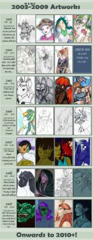 2003 to 2009 Improvement Meme by Alkaline-Lady