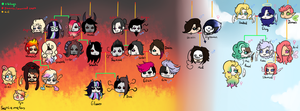 YT/Family Tree by SepticMelon