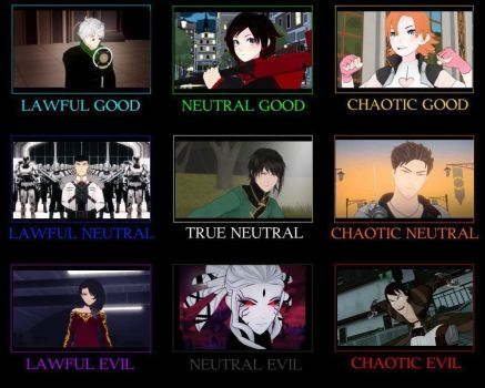 RWBY Alignment Chart by GothMegane123