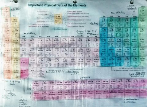 Periodic Table of the Watercolours by nefariousWalrus