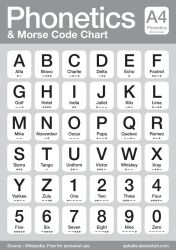 Phonetics and Morse Code Chart by aphaits