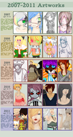 improvement over the years by lohauu