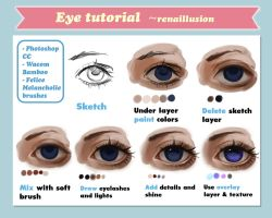 How draw eyes. Tutorial by renaillusion