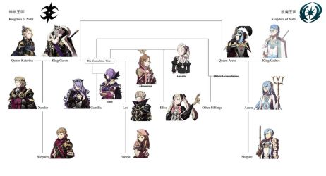 Nohr Family Tree with mothers and Cadros by swordswoman15