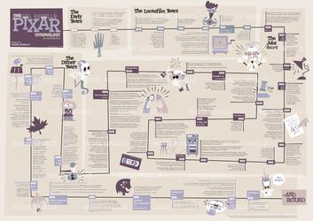 The Pixar Chronology: An Infographic by Cool-Hand-Mike