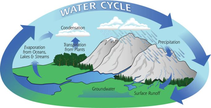 CJ Comu | Water Cycle by CJ-Comu