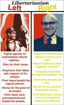 Left Vs Right Libertarianism. by RedAmerican1945