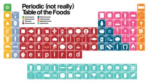 Periodic Food Table by grafikdzine