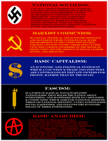 Basic Ideologies by ColumbianSFR