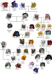 Blade Family Tree by HisPurpleness