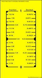 1 Inch Fraction to Decimal Conversion Chart by hassified