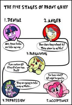 The five stages of Brony grief by dan232323