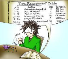Time Management by featureEnvy
