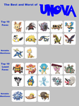 My Top and Bottom 10 PKMN - Unova by GECKO-Nuzlockes