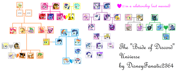 [SPOILER ALERT!] Bride of Discord Family Tree by DisneyFanatic2364