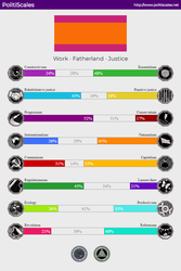 My political Scales results by PurplePhoneixStar