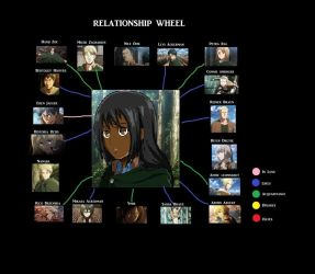 Katia's relationship wheel ver.1 by landra15
