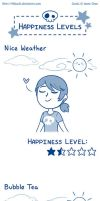 Life Happens- Happiness Levels by Mikochi